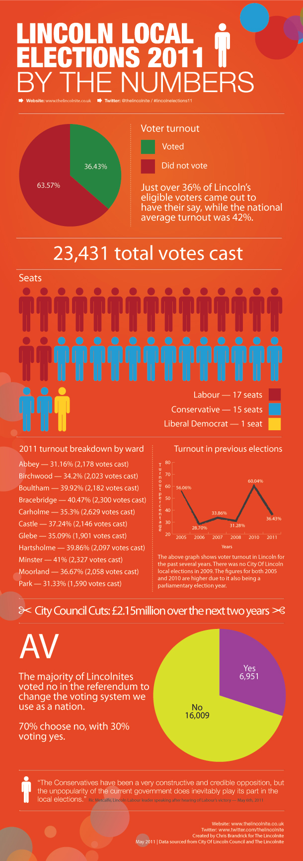 Lincoln Local Elections 2011 Infographic