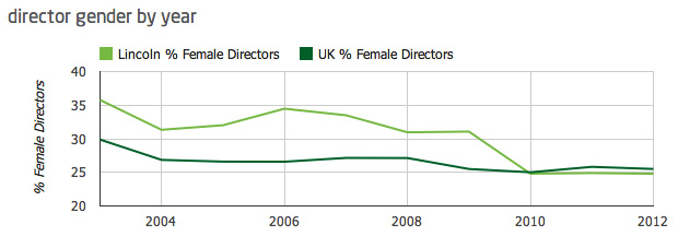 Director gender by year