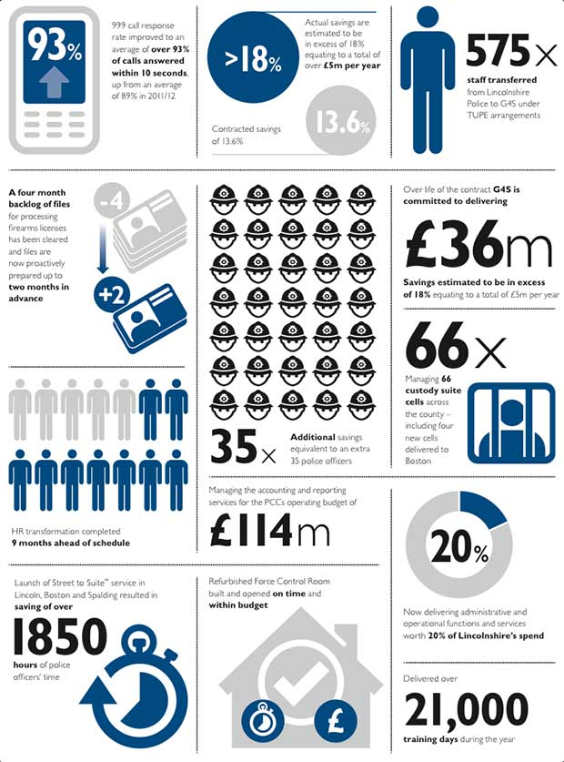 G4S infographic showing what the contract with Lincolnshire Police achieves in the first year.