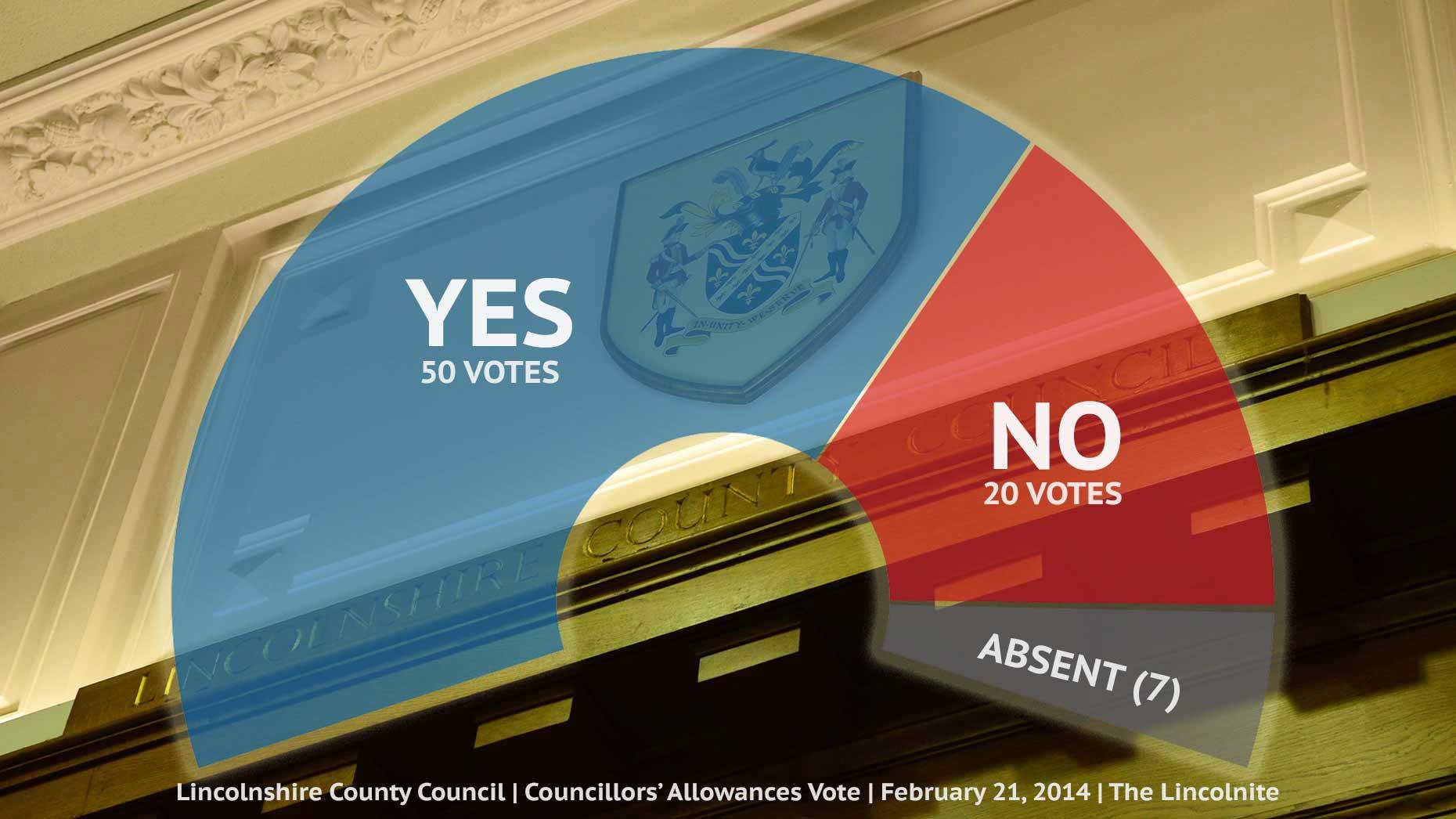 lincolnshire-county-council-allowances_vote