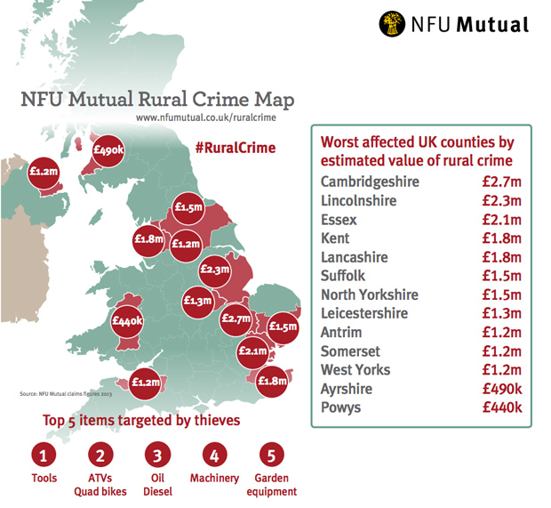 Lincolnshire came second in the list of most costly counties for rural crime. Source: NFU Mutual