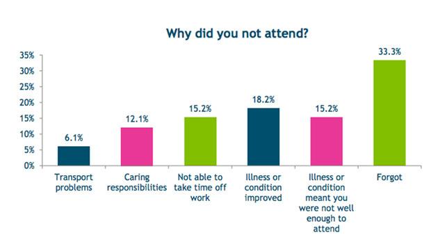 Source: Healthwatch Lincolnshire