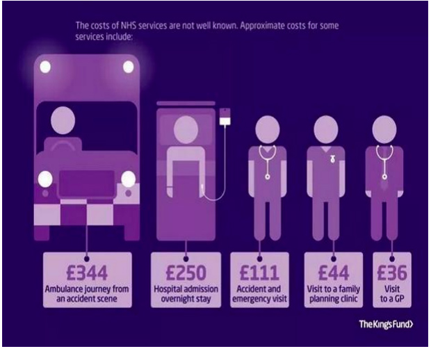 The cost of some NHS services, according to The Kings Fund.