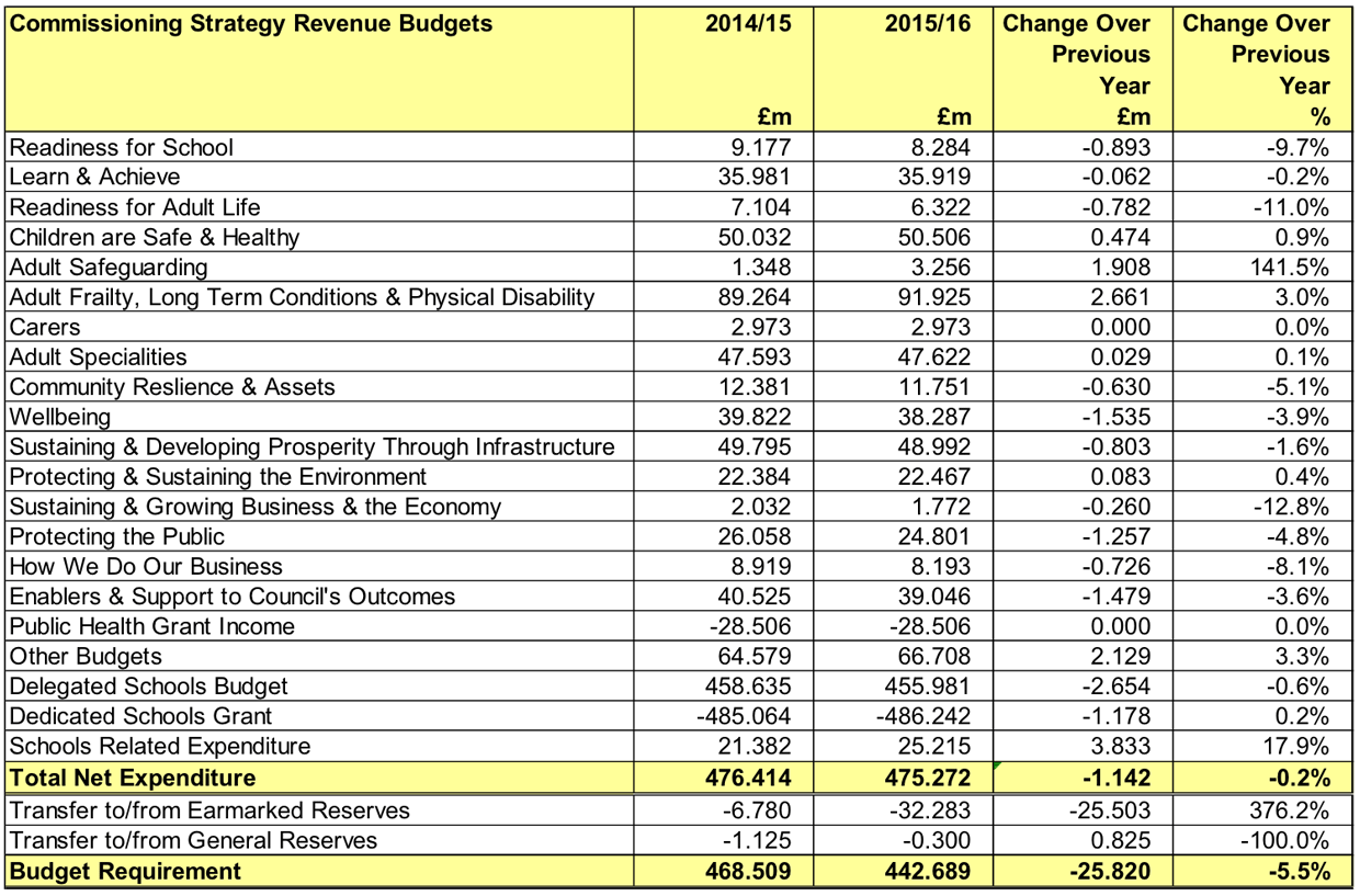The expected budget cuts per service in Lincolnshire.