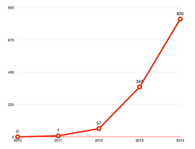 The number of incidents recorded with the term 'legal highs'increased dramatically. Data: Centre for Social Justice