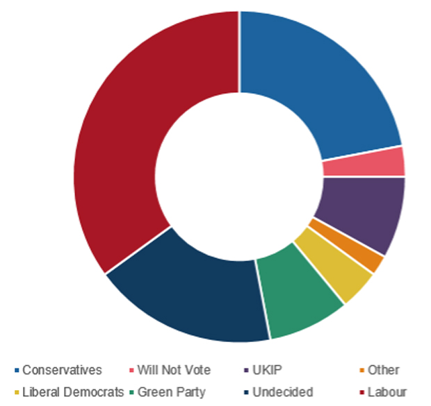 Column-1-Graph-of-Voting-Intentions-620