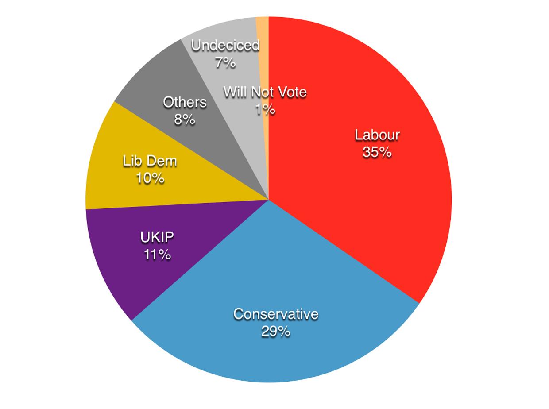 lincoln_survey_results_april_2015
