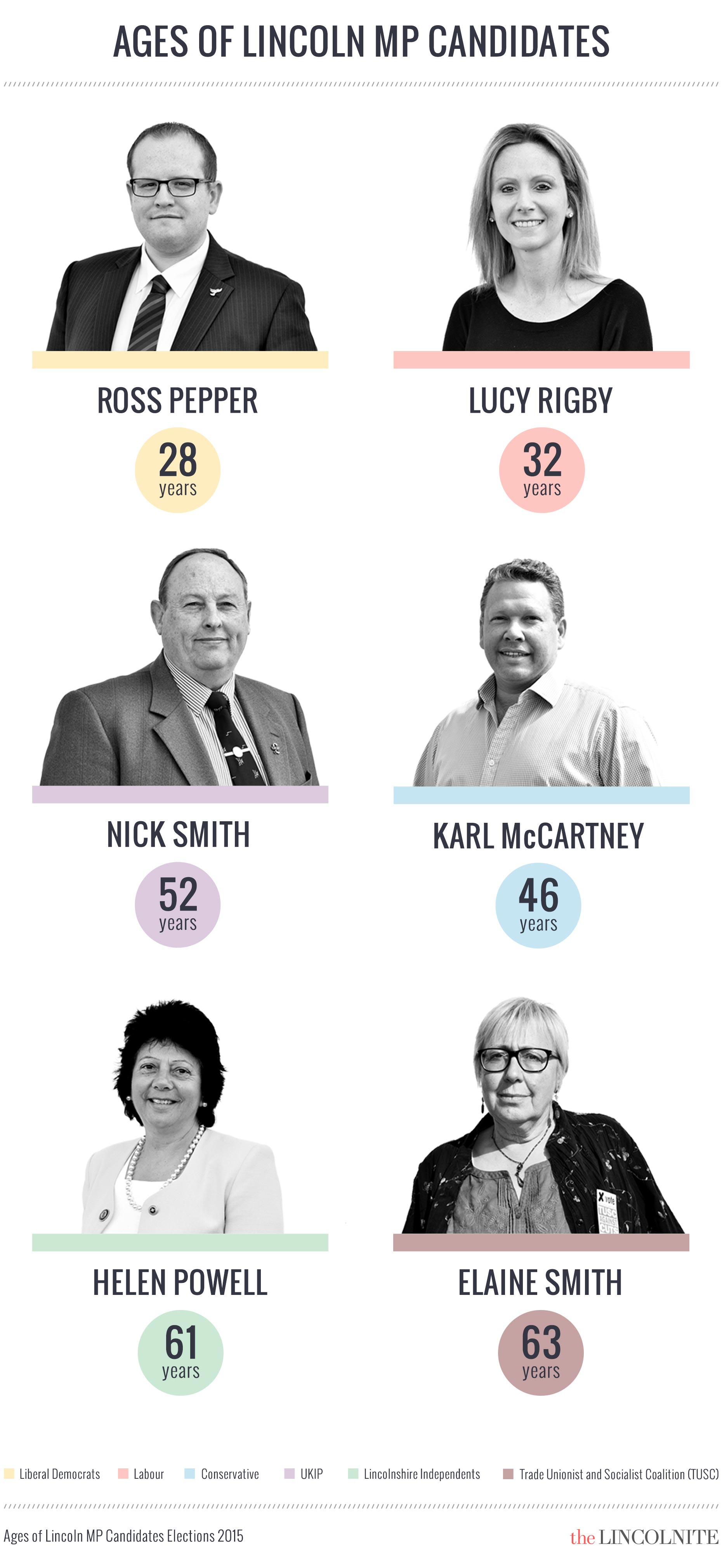 The MP candidates for Lincoln, by age. (Click to enlarge)