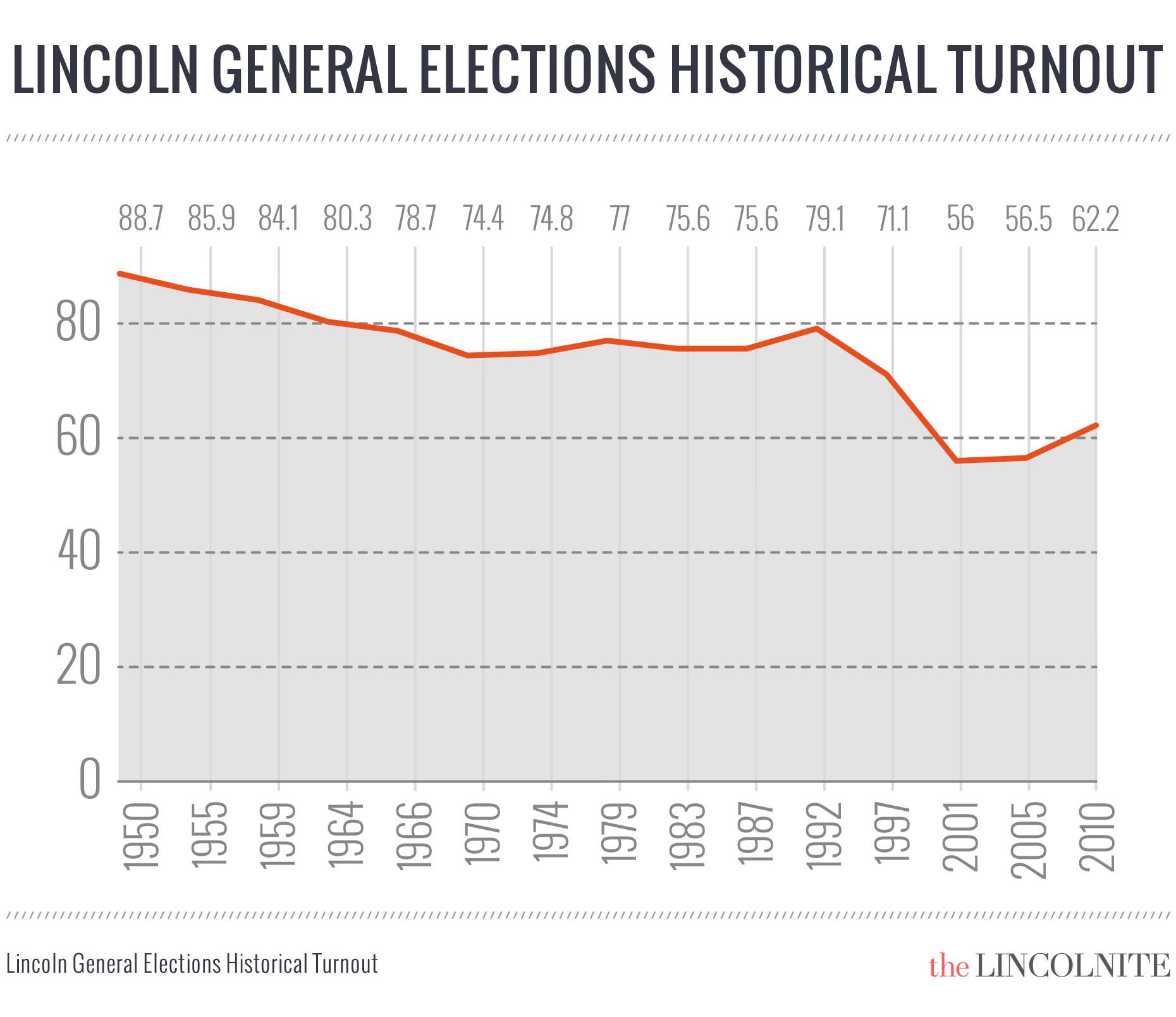 The general election turnouts over the years in Lincoln. (Click to enlarge)