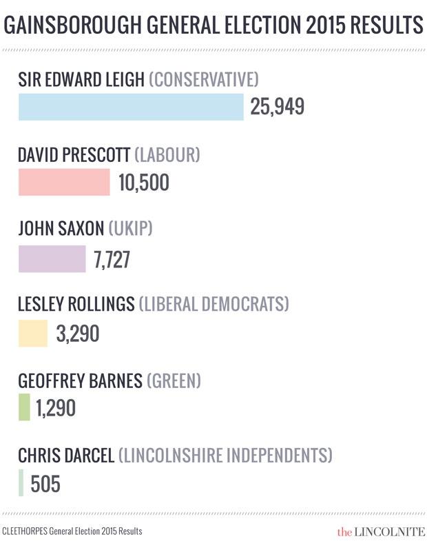 Gainsborough-2015-ResultsWeb.jpg