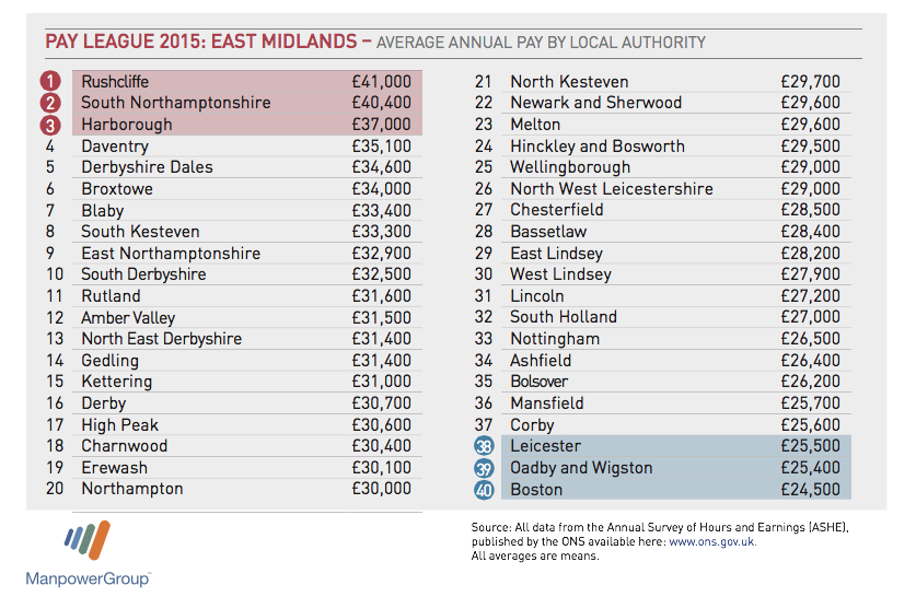The 2015 pay league for the East Midlands.