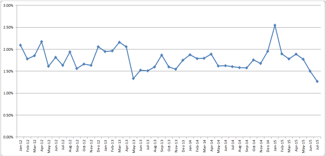 ULHT Crude Mortality rates from January 2012 to July 2015.  (Click to enlarge)