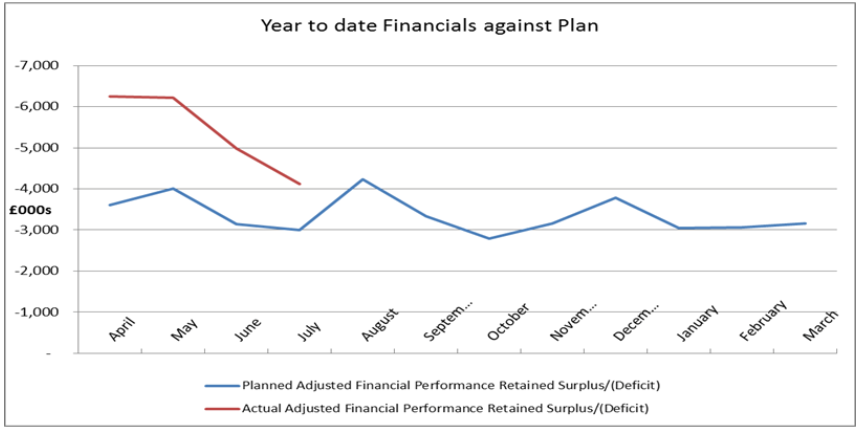 The trust's deficit (red) against the predicted monthly position.