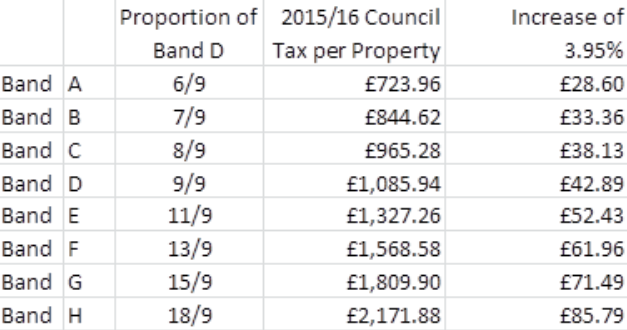 How the council tax rise will affect people living in Lincolnshire.