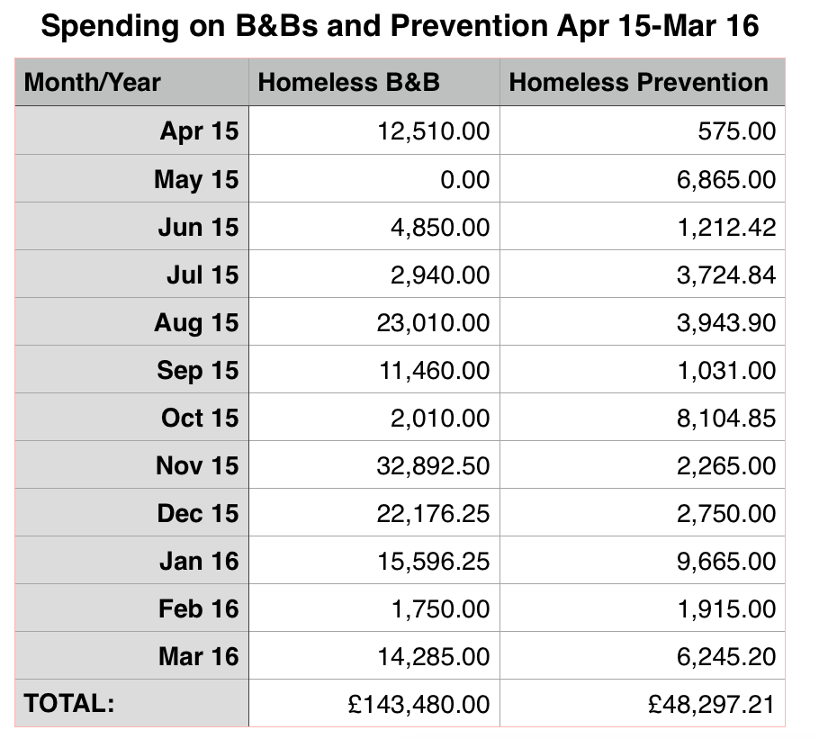 The amount spent on B&Bs for homeless people in the last 12 months.