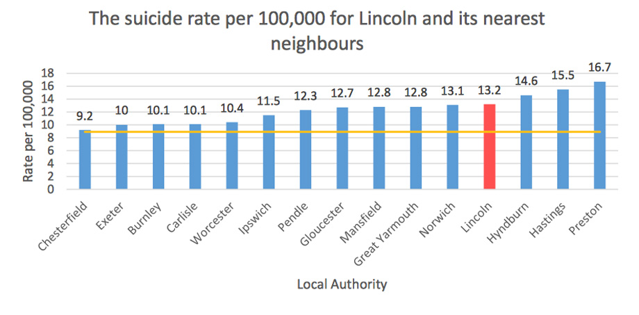 Lincoln has the fourth highest rate compared with its nearest neighbours.
