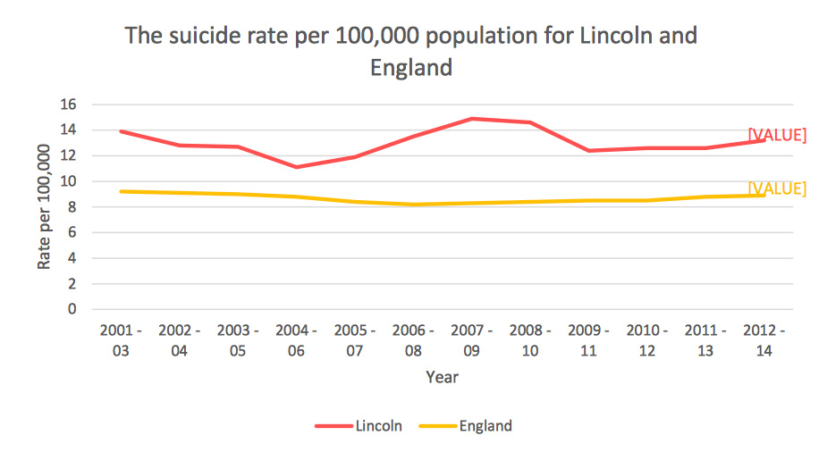 Suicide rates in Lincoln have continued to be above the national average for several years.