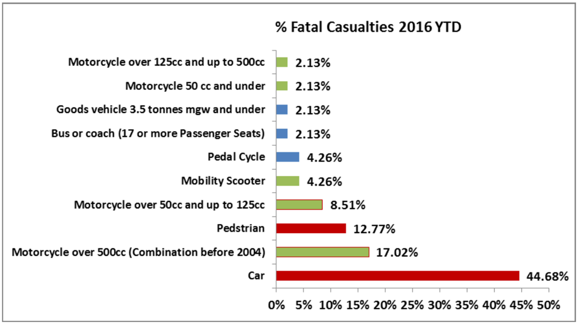 Motorcycles made up more than a quarter of the fatal crashed in Lincolnshire in the year 2016 to date.