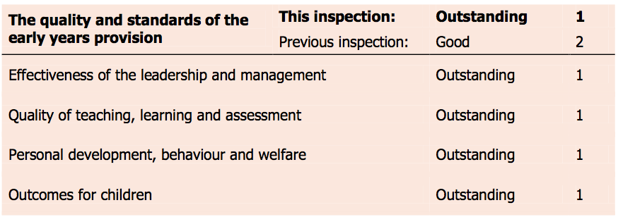 The preschool was rated as outstanding across the board by Ofsted.
